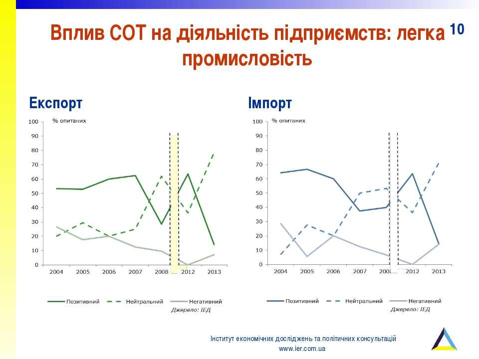 Вплив СОТ на діяльність підприємств: легка промисловість Експорт Імпорт Інсти...