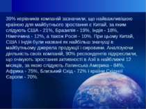 39% керівників компаній зазначили, що найважливішою країною для майбутнього з...
