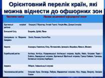Орієнтовний перелік країн, які можна віднести до офшорних зон Частина світу Н...