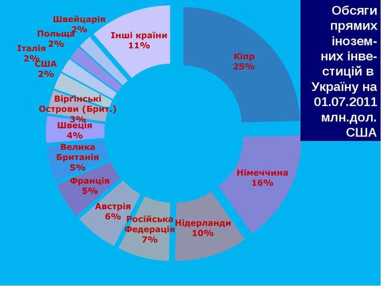 Обсяги прямих інозем- них інве-стицій в Україну на 01.07.2011 млн.дол. США