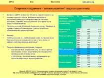 Дослідження МВФ, проведене у 102 країнах, продемонструвало, що: економічна си...