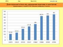Довгостроковий зв'язок між державними видатками та зростанням Державні видатк...