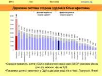Державна система охорони здоров'я більш ефективна Середня тривалість життя у ...