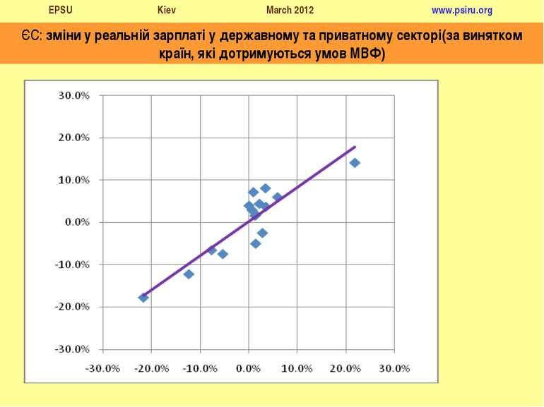 ЄС: зміни у реальній зарплаті у державному та приватному секторі(за винятком ...