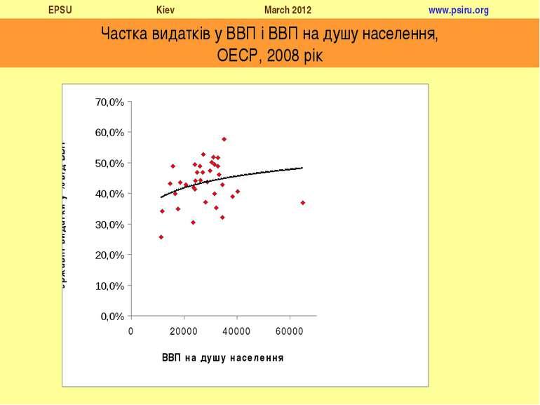 Частка видатків у ВВП і ВВП на душу населення, ОЕСР, 2008 рік EPSU Kiev March...