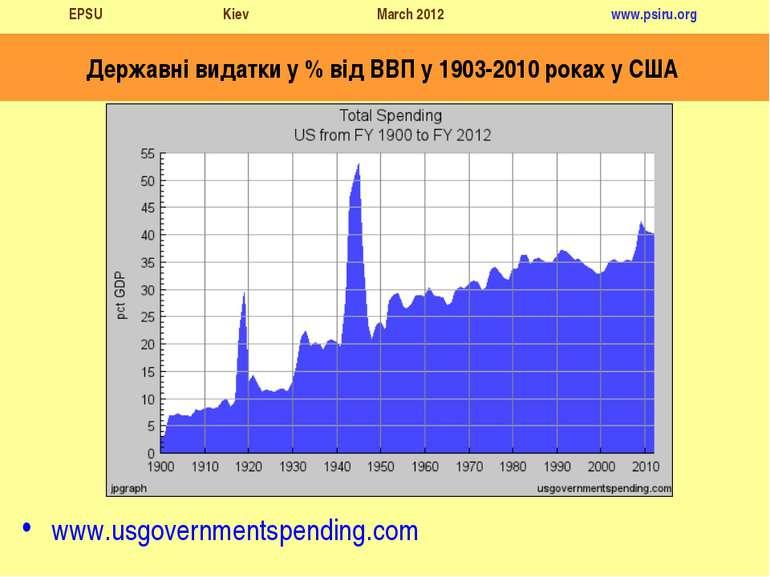 Державні видатки у % від ВВП у 1903-2010 роках у США www.usgovernmentspending...