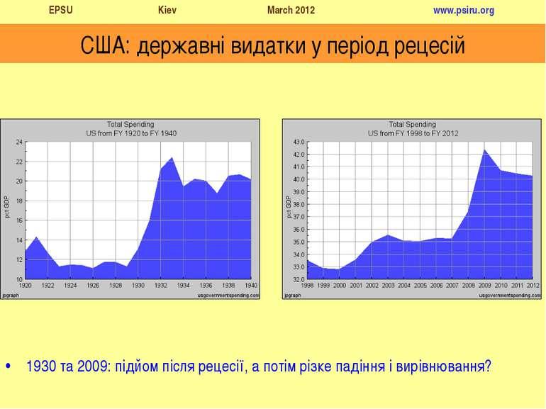 1930 та 2009: підйом після рецесії, а потім різке падіння і вирівнювання? США...
