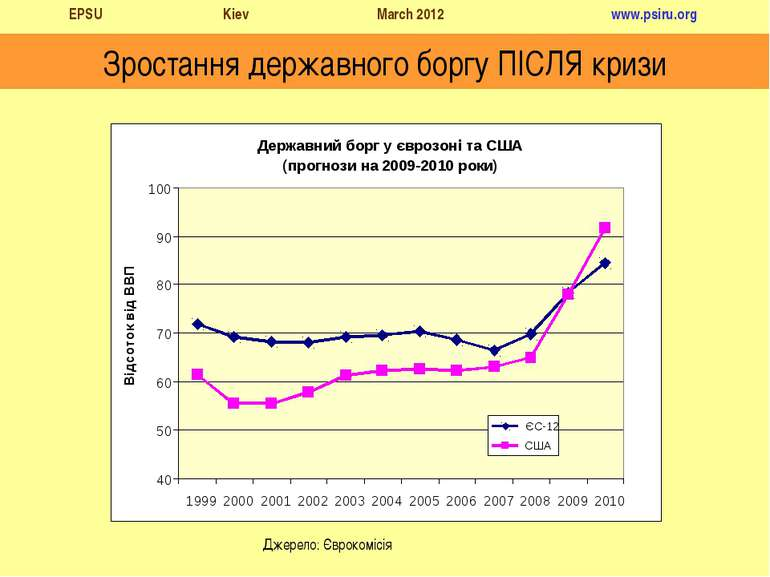 Зростання державного боргу ПІСЛЯ кризи Джерело: Єврокомісія EPSU Kiev March 2...