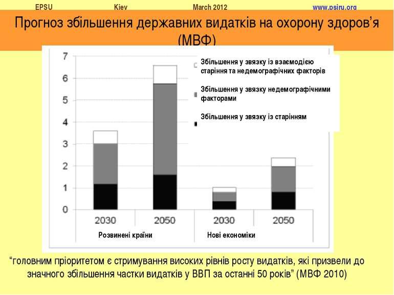 """Прогноз збільшення державних видатків на охорону здоров'я (МВФ) """"головним прі..."""