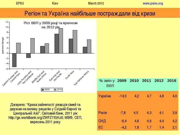 """Регіон та Україна найбільше постраждали від кризи Джерело: """"Криза зайнятості:..."""