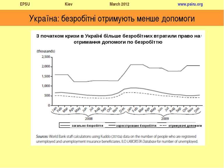 Україна: безробітні отримують менше допомоги З початком кризи в Україні більш...