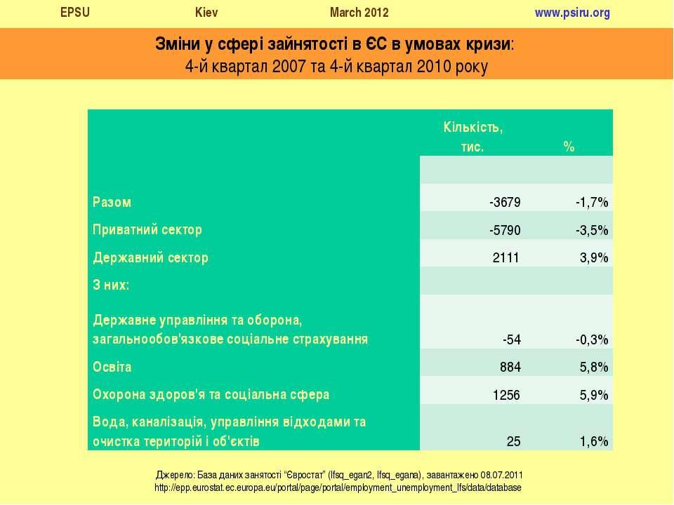 Зміни у сфері зайнятості в ЄС в умовах кризи: 4-й квартал 2007 та 4-й квартал...