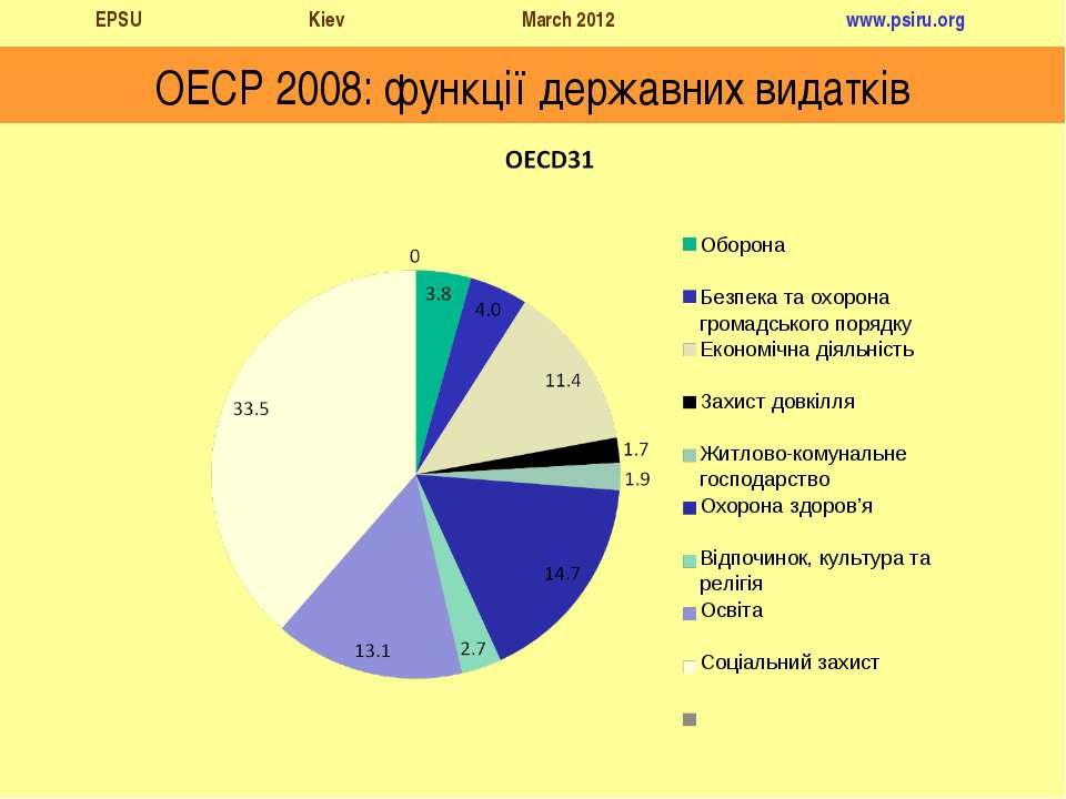 ОЕСР 2008: функції державних видатків Оборона Безпека та охорона громадського...