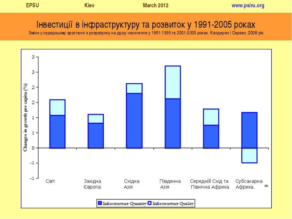 Інвестиції в інфраструктуру та розвиток у 1991-2005 роках Зміни у середньому ...