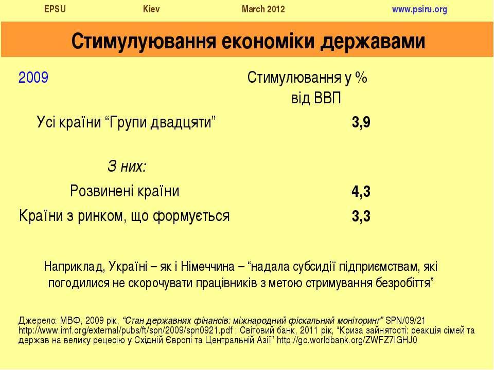 """Стимулуювання економіки державами Джерело: МВФ, 2009 рік, """"Стан державних фін..."""