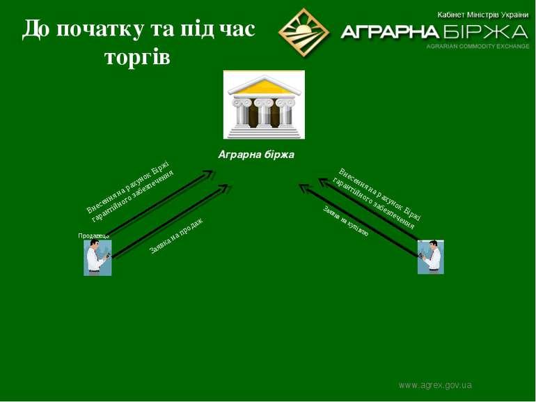 До початку та під час торгів Заявка на продаж Аграрна біржа Продавець Заявка ...