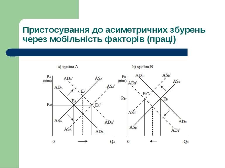 Пристосування до асиметричних збурень через мобільність факторів (праці)