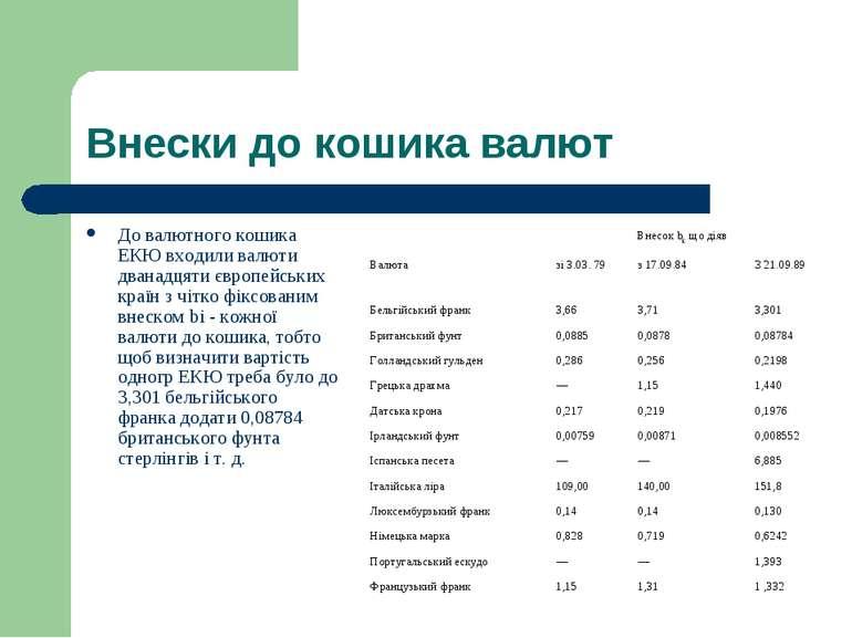 Внески до кошика валют До валютного кошика ЕКЮ входили валюти дванадцяти євро...