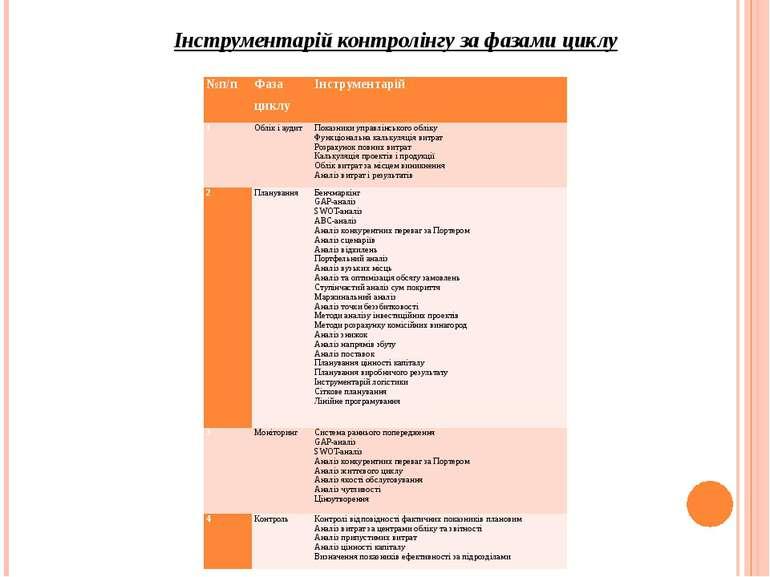 Інструментарій контролінгу за фазами циклу №п/п Фаза циклу Інструментарій 1 О...