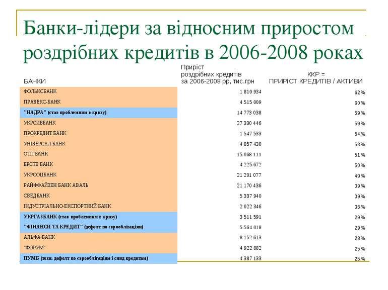 Банки-лідери за відносним приростом роздрібних кредитів в 2006-2008 роках
