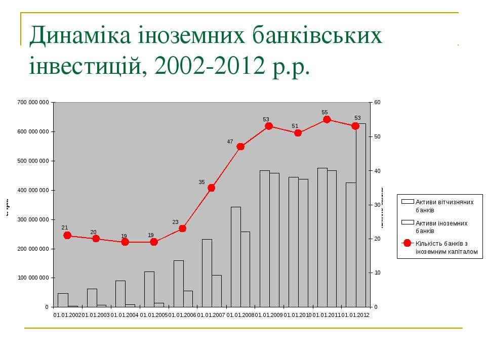 Динаміка іноземних банківських інвестицій, 2002-2012 р.р.