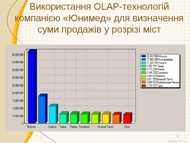 Використання OLAP-технологій компанією «Юнимед» для визначення суми продажів ...
