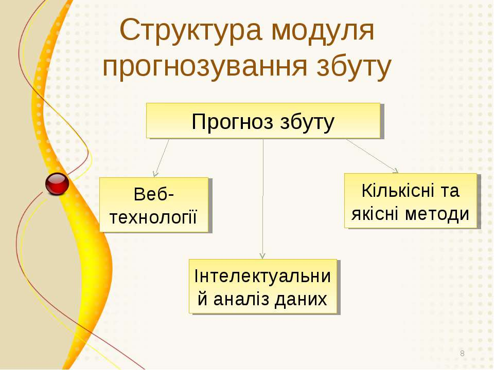 Структура модуля прогнозування збуту * Прогноз збуту Кількісні та якісні мето...