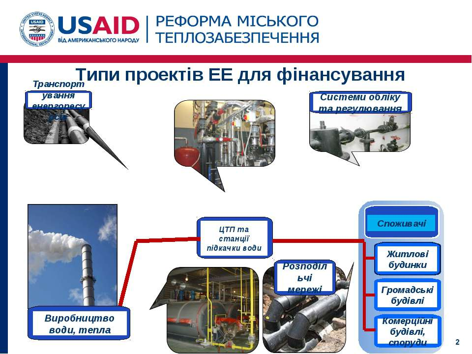 Типи проектів ЕЕ для фінансування *