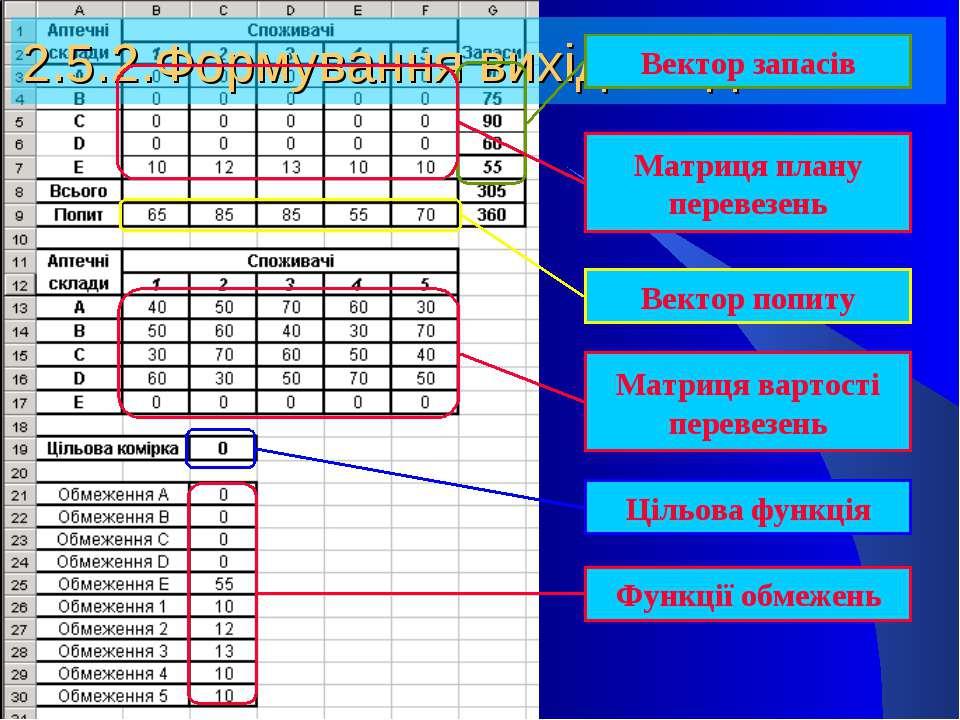 2.5.2.Формування вихідних даних