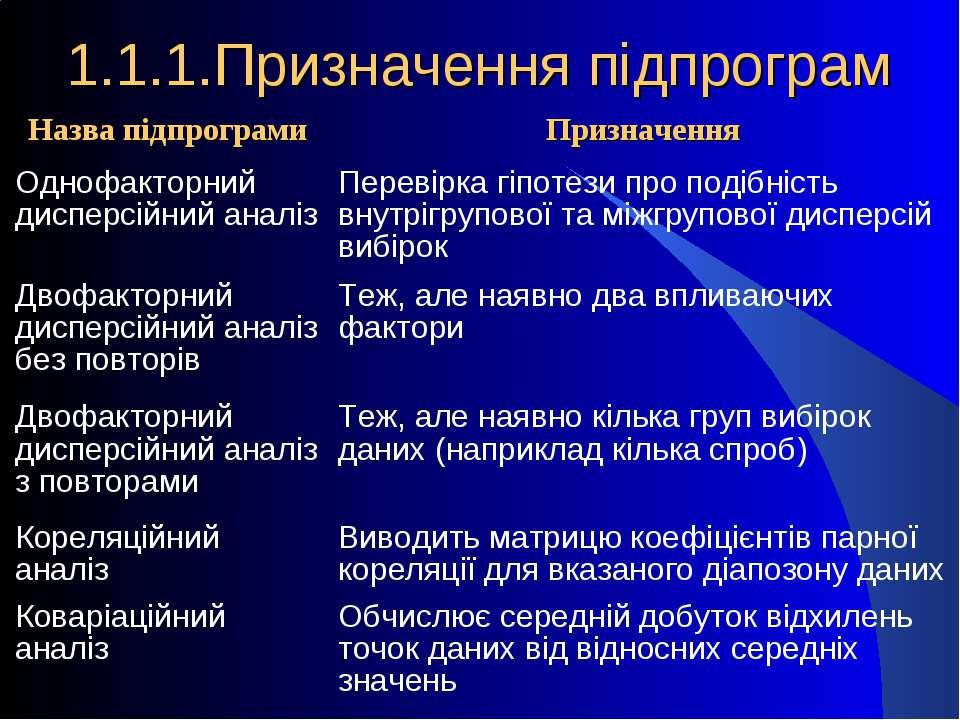 1.1.1.Призначення підпрограм Назва підпрограми Призначення Однофакторний дисп...