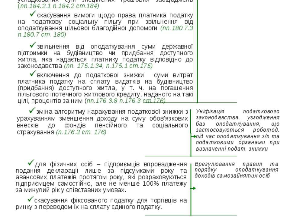 Податок на доходи фізичних осіб Розділ ІV 24 Зміст новації Мета звільнення ві...