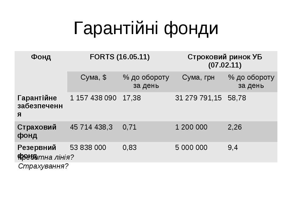 Гарантійні фонди Кредитна лінія? Страхування? Фонд FORTS (16.05.11) Строковий...