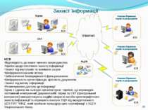 КСЗІ Відповідність до вимог чинного законодавства України щодо технічного зах...