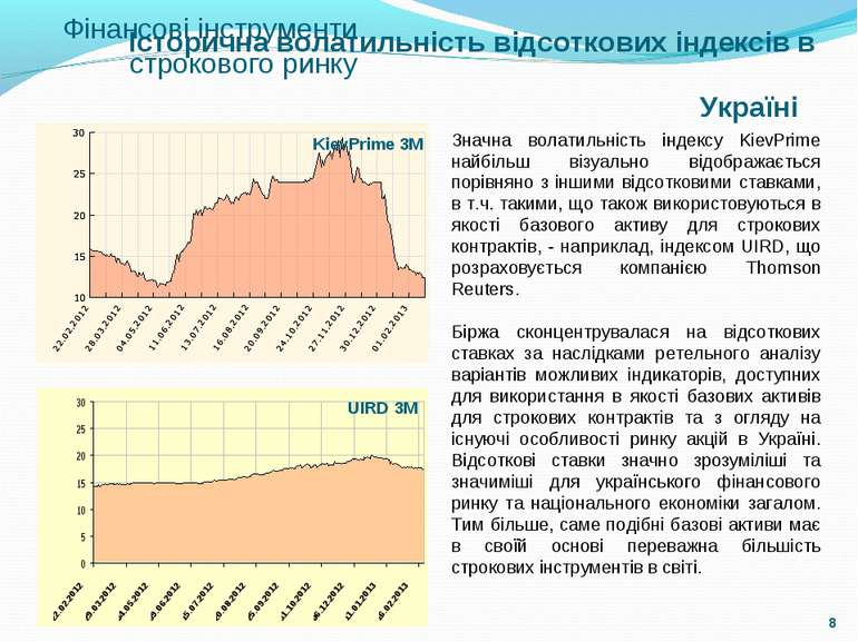Історична волатильність відсоткових індексів в Україні KievPrime 3М UIRD 3М З...