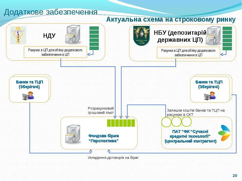 Додаткове забезпечення Актуальна схема на строковому ринку НДУ Рахунок в ЦП д...