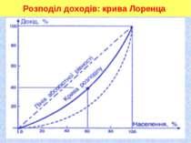 * Розподіл доходів: крива Лоренца