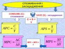 СПОЖИВАННЯ І ЗАОЩАДЖЕННЯ CONSUME (С) - споживання SAVE (S) - заощадження * MP...