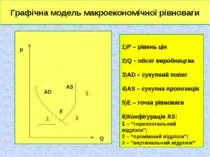 * Q AD p AS Графічна модель макроекономічної рівноваги P – рівень цін Q – обс...