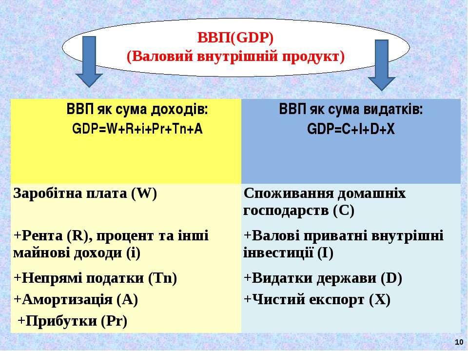 * ВВП(GDP) (Валовий внутрішній продукт) ВВП як сума доходів: GDP=W+R+i+Pr+Tn+...