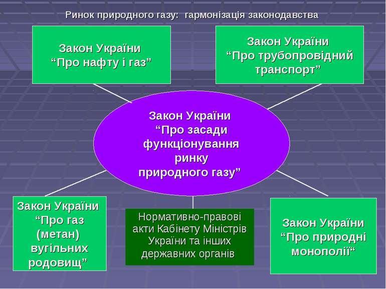 """Ринок природного газу: гармонізація законодавства Закон України """"Про засади ф..."""