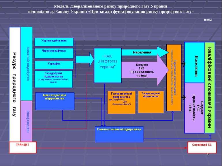 Модель лібералізованого ринку природного газу України відповідно до Закону Ук...