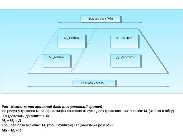 Рис. Компоненти грошової бази та пропозиції грошей На рисунку грошова маса (п...