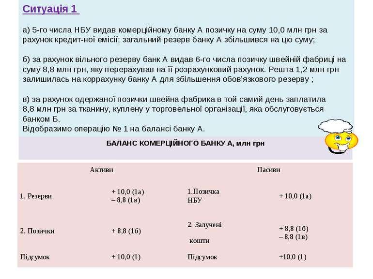 Ситуація 1 а)5-го числа НБУ видав комерційному банку А позичку на суму 10,0...