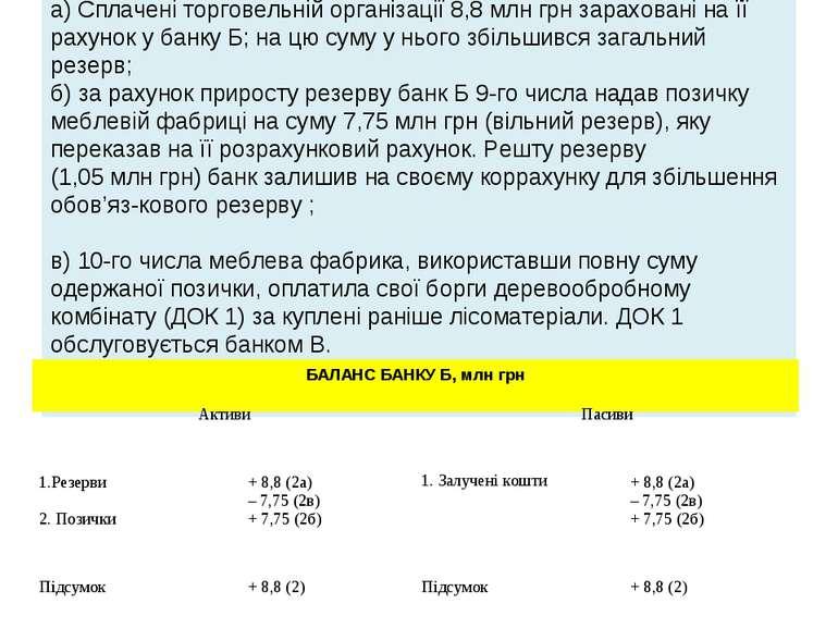 Ситуація 2 а)Сплачені торговельній організації 8,8млнгрн зараховані на її ...