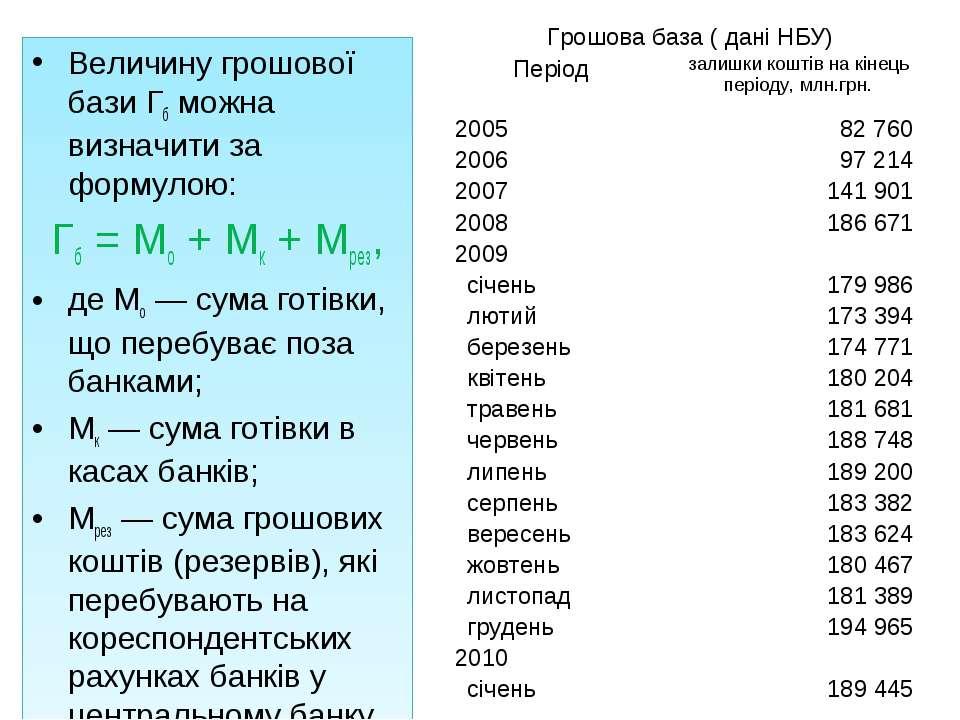 Величину грошової бази Гб можна визначити за формулою: Гб = Мо + Мк + Мрез, д...