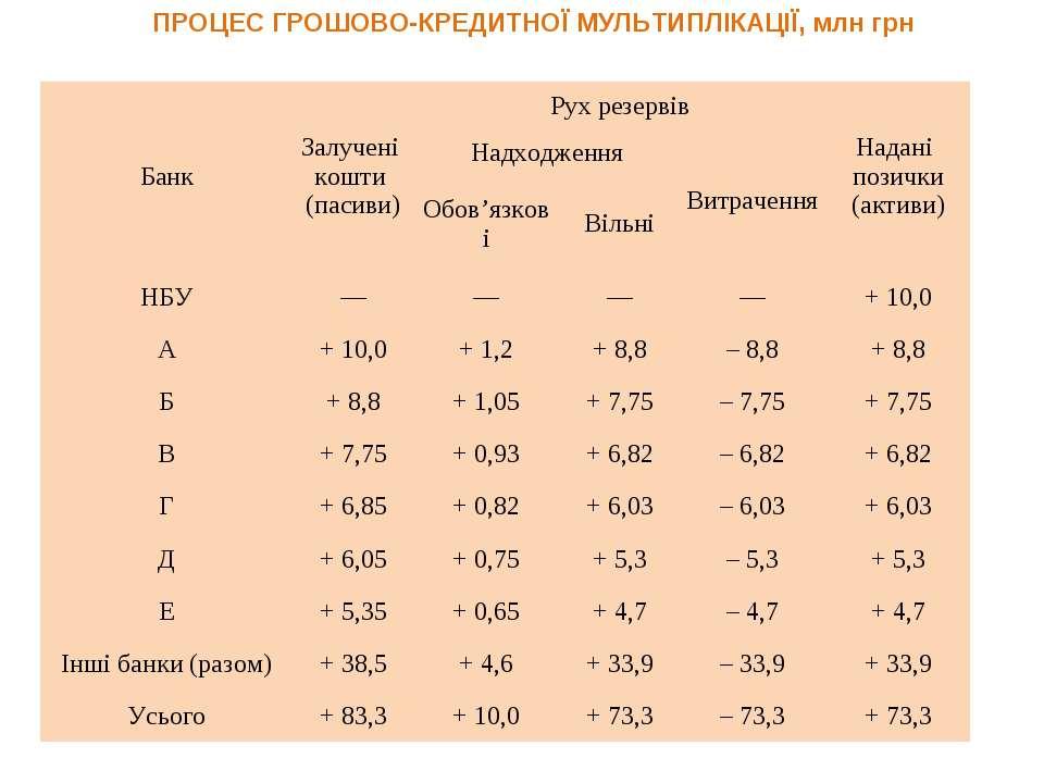 ПРОЦЕС ГРОШОВО-КРЕДИТНОЇ МУЛЬТИПЛІКАЦІЇ, млн грн Банк Залучені кошти (пасиви)...