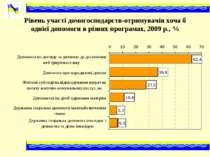 Рівень участі домогосподарств-отримувачів хоча б однієї допомоги в різних про...