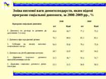 Зміна питомої ваги домогосподарств, яким відомі програми соціальної допомоги,...