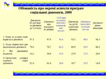 Обізнаність про окремі аспекти програм соціальної допомоги, 2009