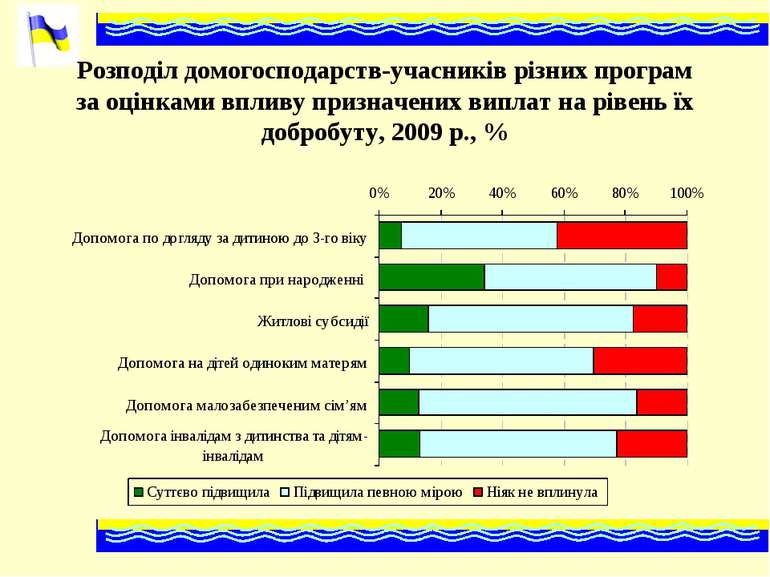 Розподіл домогосподарств-учасників різних програм за оцінками впливу призначе...